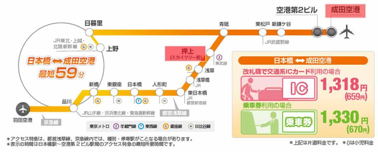 東京 京成成田スカイアクセス・アクセス特急の路線図