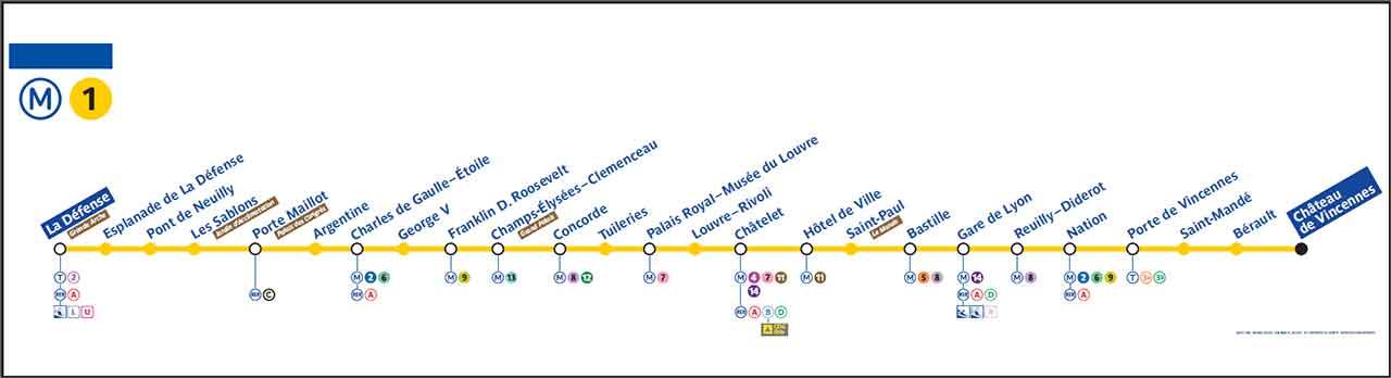 パリ観光 パリのメトロ(地下鉄) 路線1番