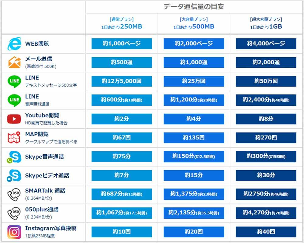 韓国のWiFiレンタルおすすめ 徹底比較 データ通信料の目安