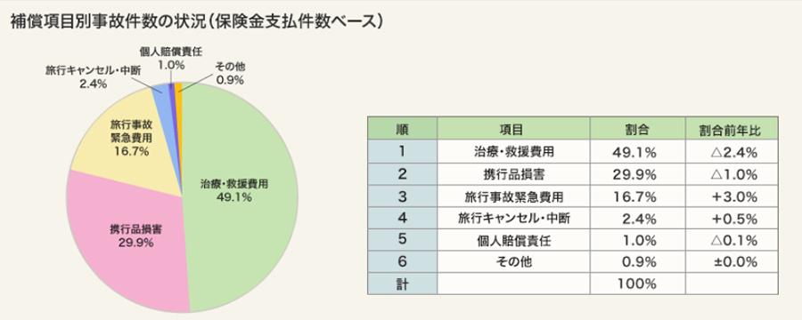 海外旅行保険 補償項目別の保険利用件数データ