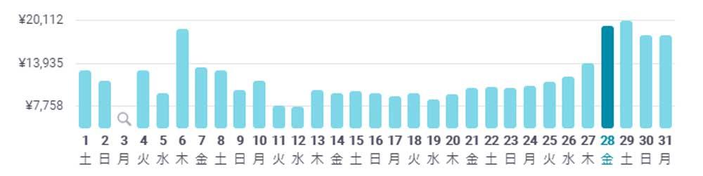 年末年始の海外旅行が安い国・費用を抑える方法 台北の航空券費用