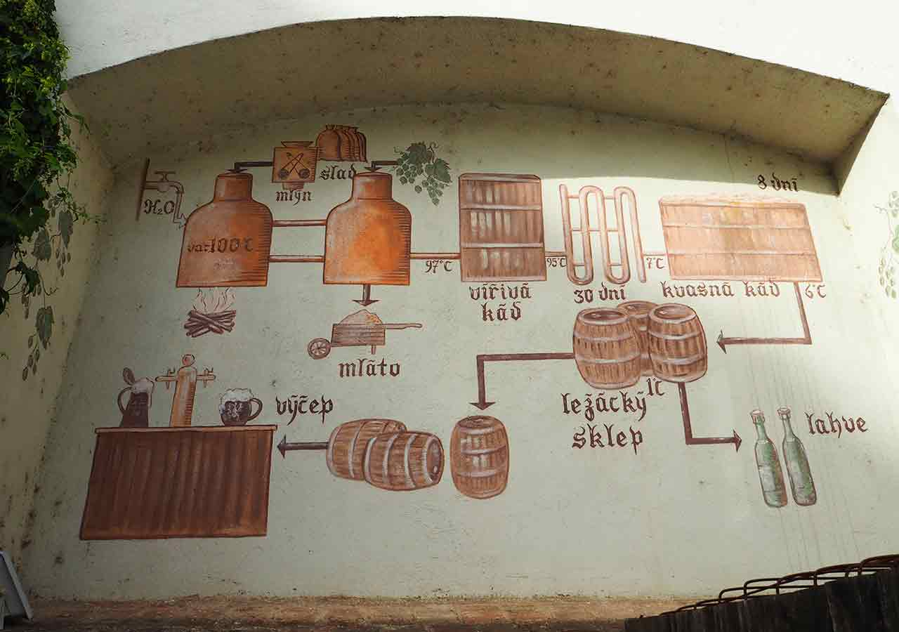 プラハ観光 ストラホフ修道院醸造所(Klášterní pivovar Strahov)の壁画