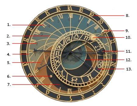 プラハ観光 天文時計(astronomical-clock)の天文図文字盤