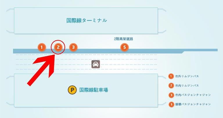 釜山金海空港から市内のアクセス 空港リムジンバスの乗り場(2番)
