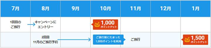 JTB Go Toトラベルキャンペーン+(プラス)