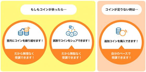 産経オンライン英会話Plus コインの説明