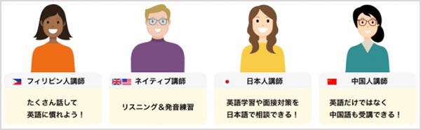 産経オンライン英会話Plus 講師陣